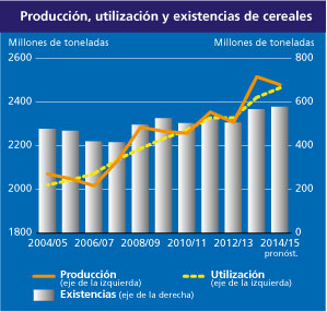 71-preus cereals home-graph_4_es