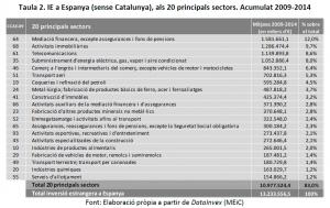 INVERSIO ESPANYA